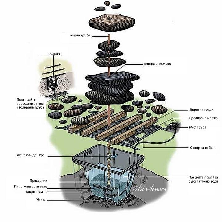 Направи си градински фонтан от камък